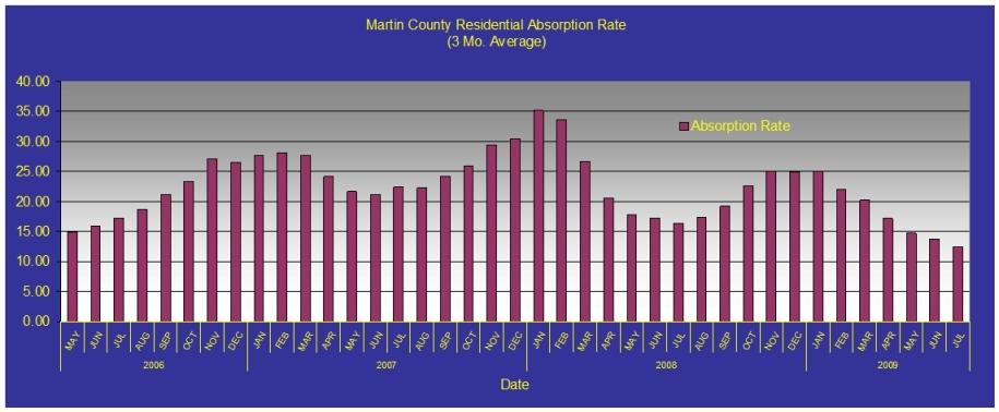 Martin County Condominium Absorption Rate