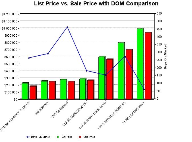 Market report for Stuart, Florida Real Estate 34996 Zip Code