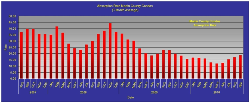 Martin County Condominiu Absorption Rate