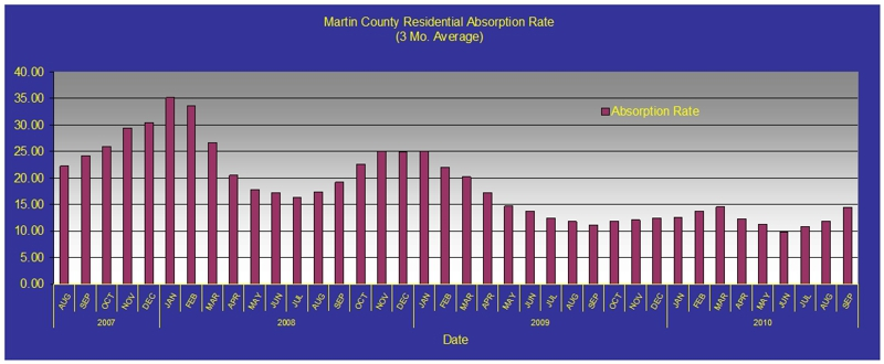 Martin County Residential Absorption Rate