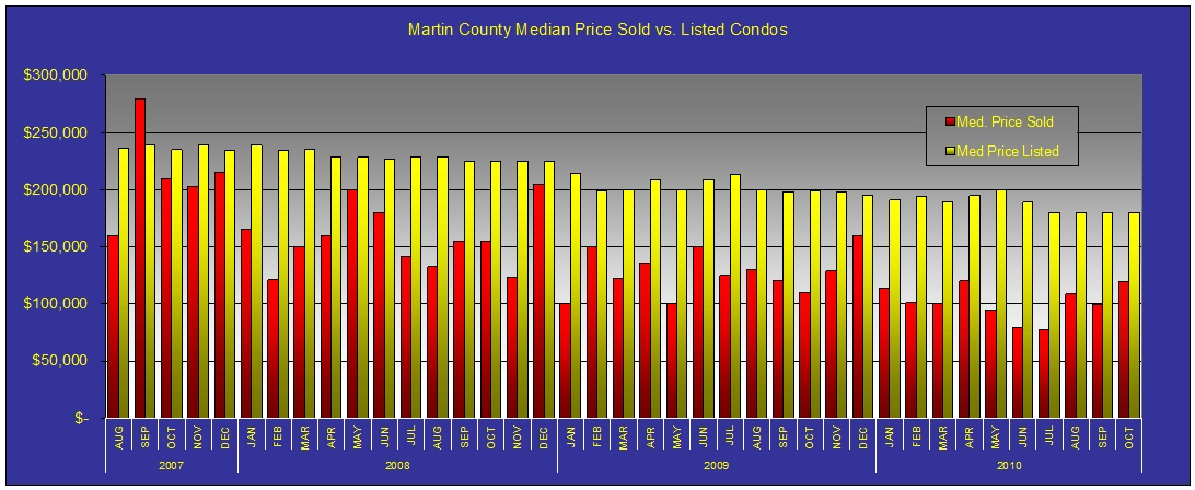 Martn County Market Report Condo Price Comparison