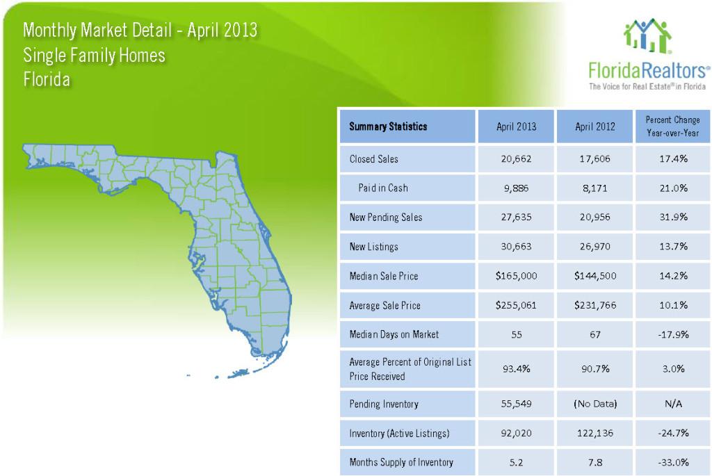 April 2013 Market Update Florida
