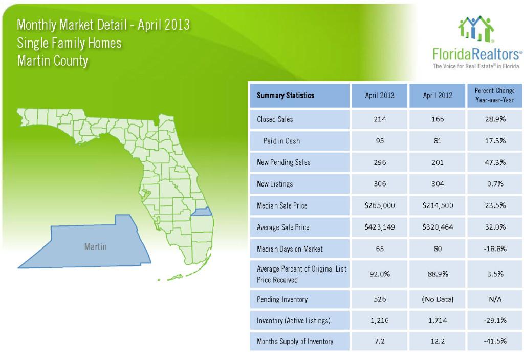 April 2013 Market Detail Martin County Single Family