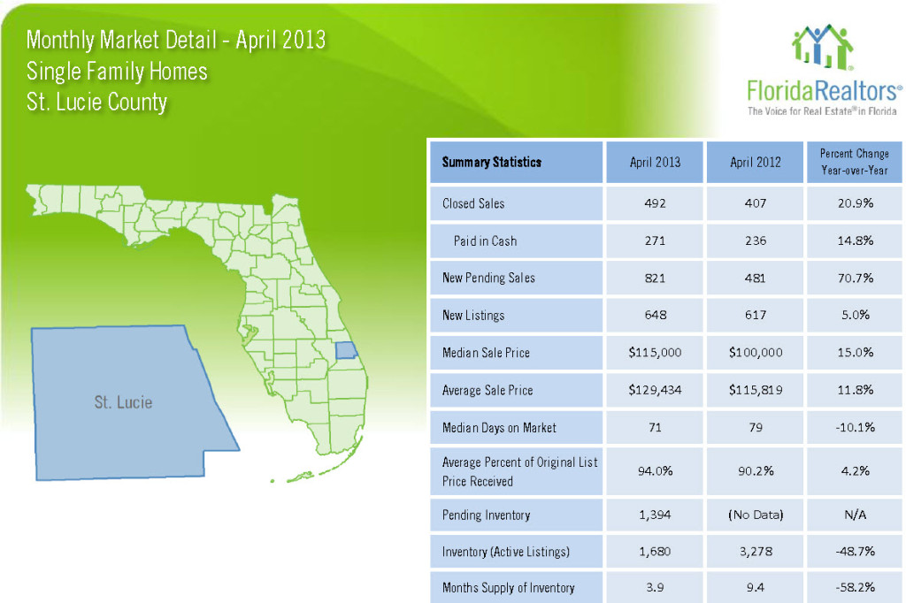 April 2013 Market Detail Saint Lucie County Single Family