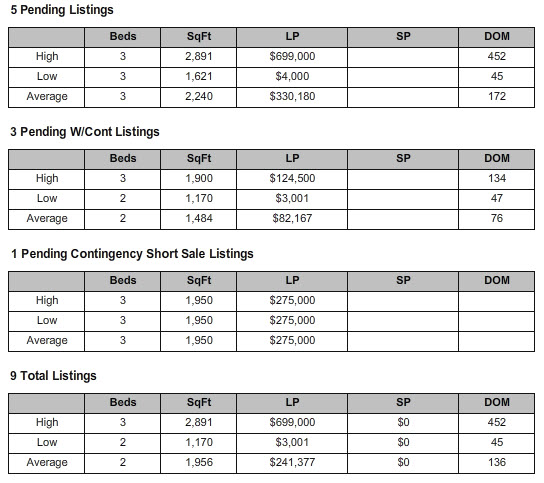 Pending Listings - Palm City Florida Market Report ZIP Code 34990 Condo July 2013
