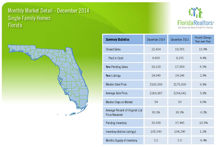 December 2014 Monthly Market Detail Florida Single Family Homes