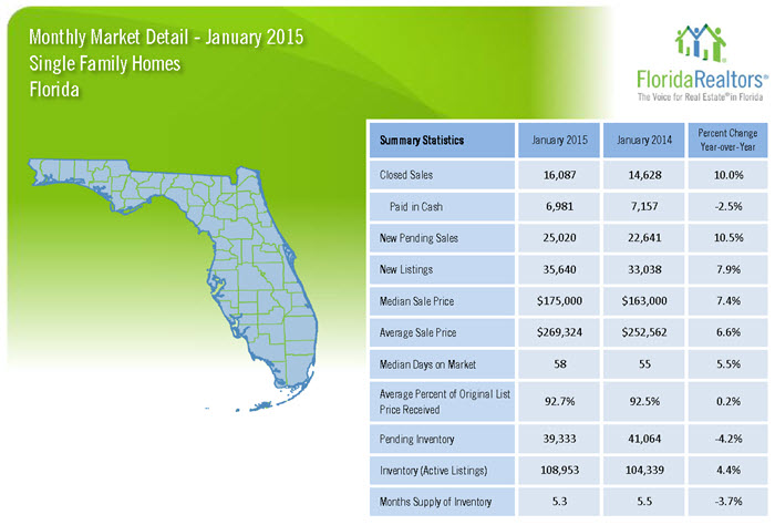 Florida Single Family Homes