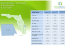 December 2014 Monthly Market Detail St Lucie County Single Family Homes