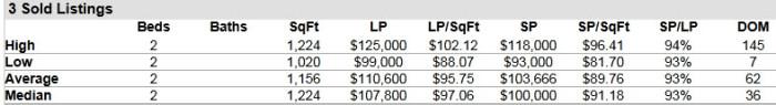 Hobe Sound FL 33455 Condo Market Report February 2015