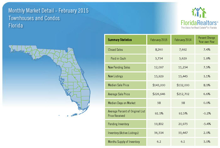 February 2015 Monthly Market Detail Florida Townhouses and Condos