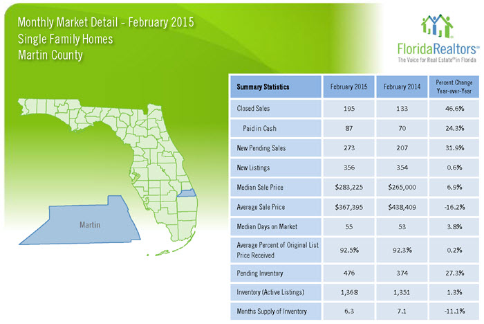 February 2015 Monthly Market Detail Martin County Single Family Homes