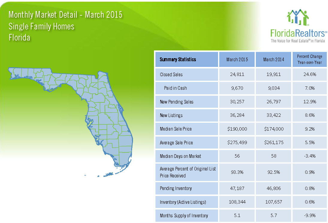 March 2015 Monthly Market Detail Florida Single Family Homes