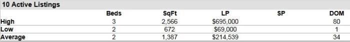 Hobe Sound FL 33455 Condo Market Report April 2015