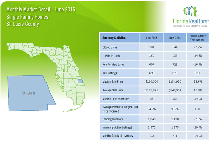 July 2015 Monthly Market Detail St Lucie County Single Family Homes