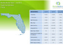 July 2015 Monthly Market Detail Florida Single Family Homes