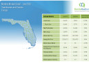 July 2015 Monthly Market Detail Florida Townhouses and Condos