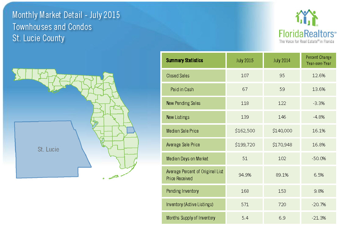 July 2015 Monthly Market Detail St Lucie County Townhouses and Condos