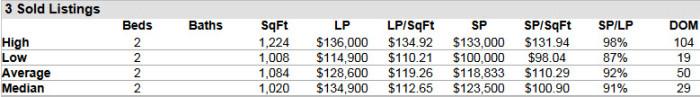 Hobe Sound FL 33455 Condo Market Report August 2015