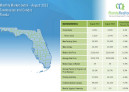August 2015 Monthly Market Detail Florida Townhouses and Condos