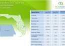 August 2015 Monthly Market Detail St Lucie County Single Family Homes