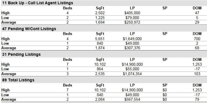 Hobe Sound FL 33455 Residential Market Report September 2015