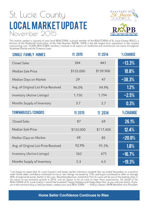 St. Lucie County November 2015 Market Report