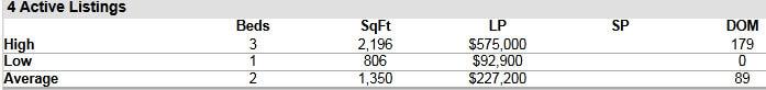 Hobe Sound FL 33455 Condo Market Report December 2015
