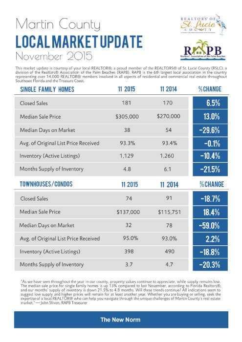 Martin County November 2015 Market Report