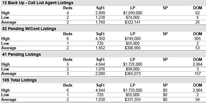 Hobe Sound FL 33455 Residential Market Report March 2016