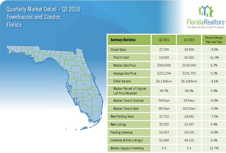 Florida Townhouses and Condos 2016 3'rd Quarter Report