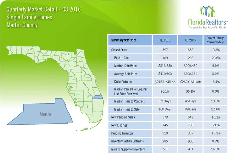 Martin County Single Family Homes 2016 3'rd Quarter Report