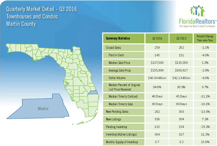 Martin County Townhouses and Condos 2016 3'rd Quarter Report