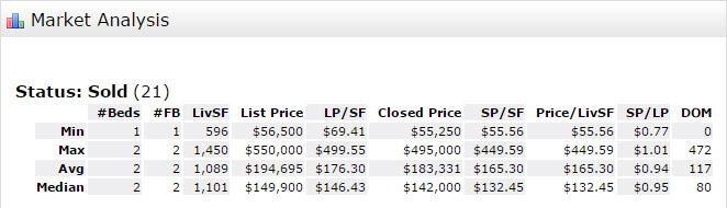 Stuart FL 34996 Condo Market Report September 2016