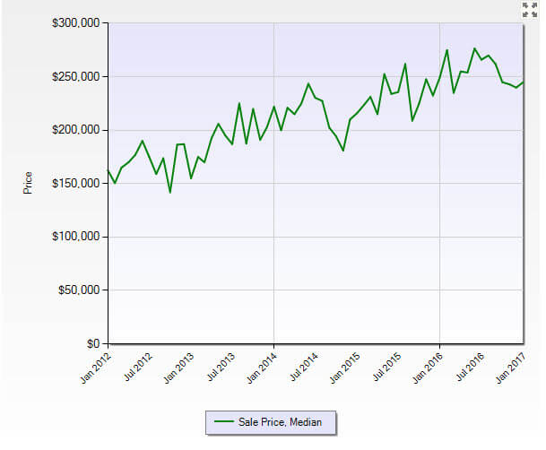 Stuart FL 34997 Residential Market Report January 2017