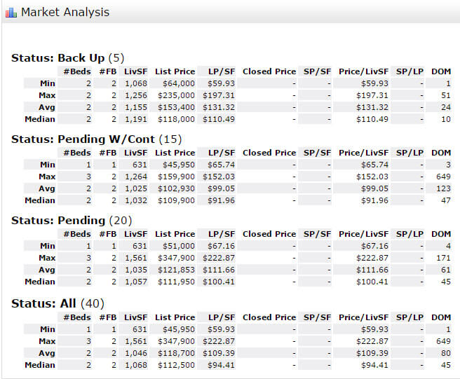Stuart FL 34994 Condo Market Report January 2017