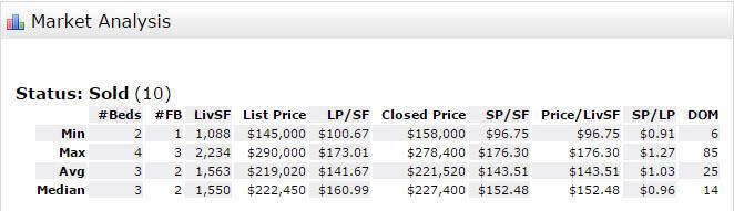 Stuart Real Estate Snapshot for ZIP Code 34994, Residential Sales for February 2017