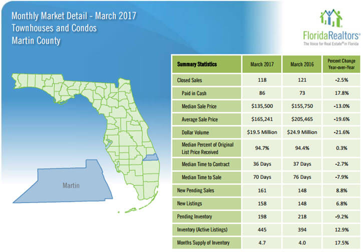 Martin County Townhouses and Condos March 2017 Market Detail