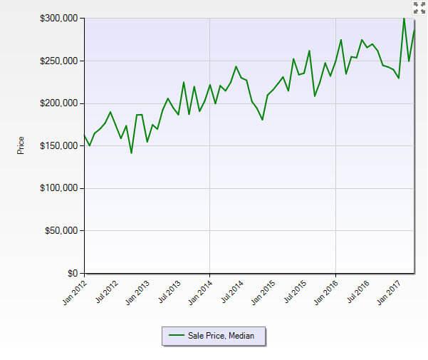 Stuart FL 34997 Residential Market Report April 2017