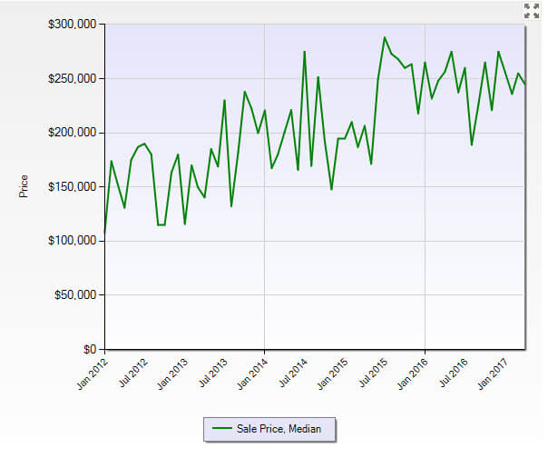 Jensen Beach FL 34957 Residential Market Report April 2017