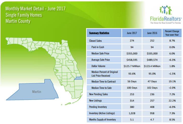 June 2017 Martin County Single Family Homes Market Report