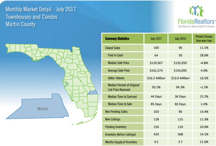 Martin County Townhouses and Condos July 2017 Market Detail