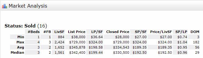 Stuart Florida 34994 Residential Real Estate Market Report August 2017