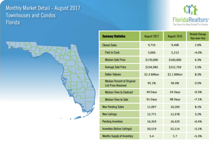 Florida Townhouses and Condos August 2017 Market Report