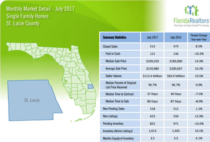 St Lucie County Single Family Homes July 2017 Market Detail