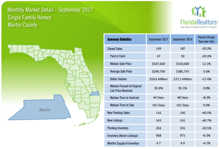 Martin County Single Family Homes September 2017 Market Report