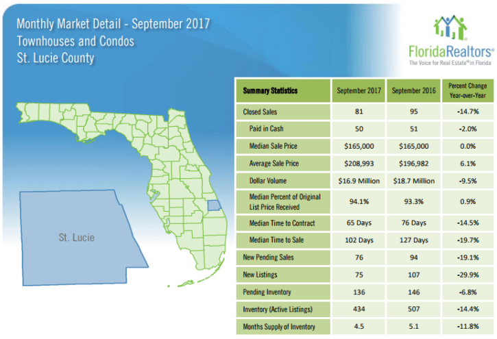 St Lucie County Townhouses and Condos September 2017 Market Report
