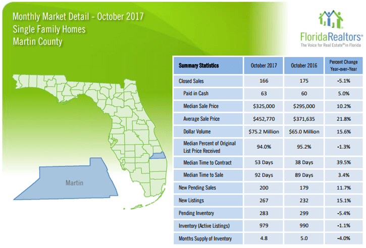 October 2017 Martin County Single Family Homes Market Report