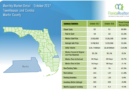 October 2017 Martin County Townhouses and Condos Market Report
