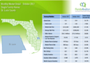 October 2017 St Lucie County Single Family Homes Market Report