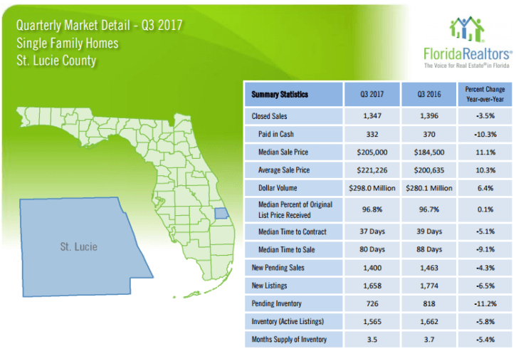 St. Lucie County Single Family Homes 2017 3'rd Quarter Report